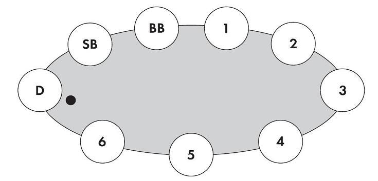 poker positionen